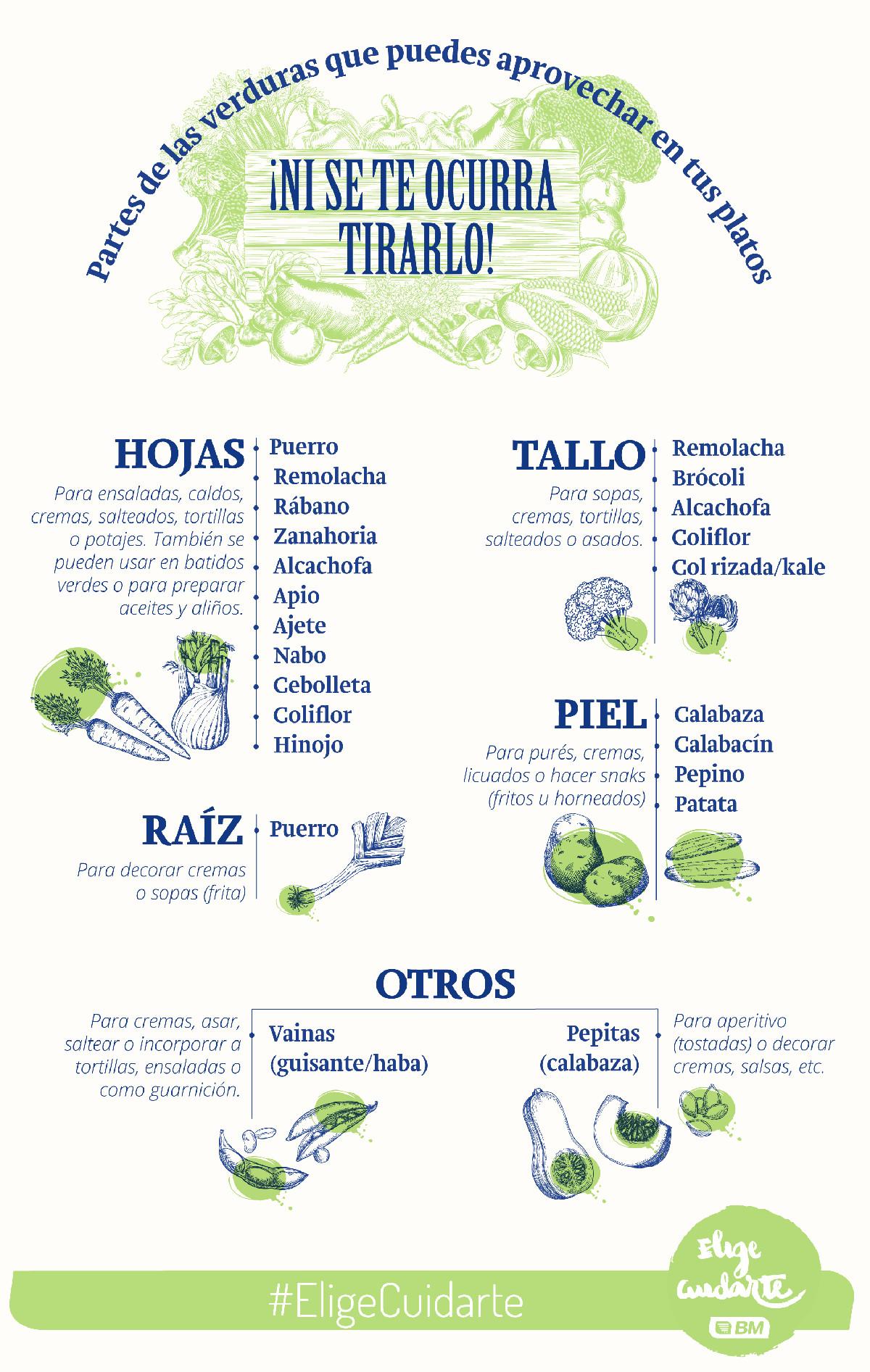 Partes de las verduras que puedes usar en tus platos